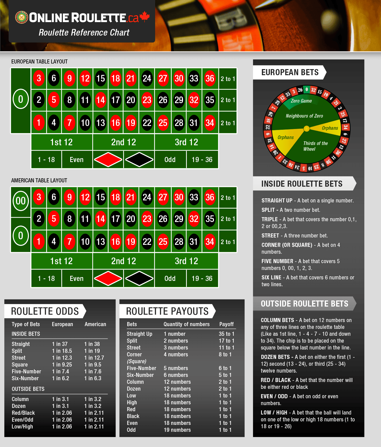 betting rules roulette